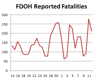 FDOH Reported Fatalities