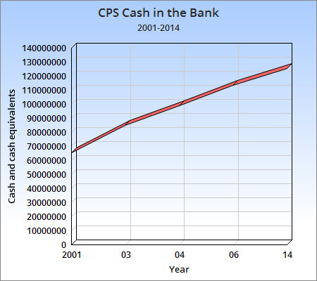 CPS Cash in the Bank