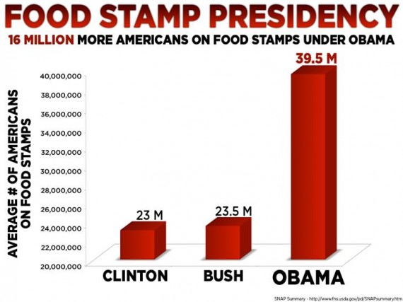 Can You Get Food Stamps While In Military