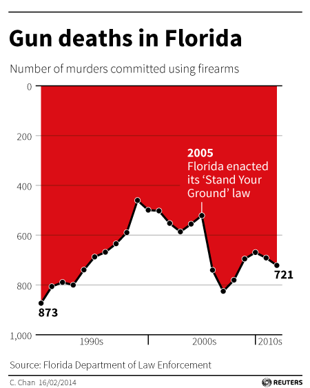 Gun deaths in Florida