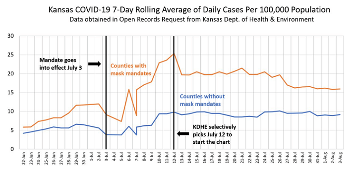 Kansas COVID-19 7-Day Rolling Average of Daily Cases Per 100K Population