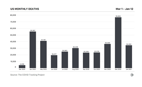 US Monthly Deaths