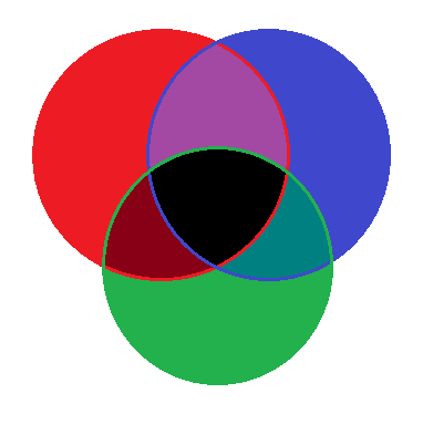 3-Circle Venn 